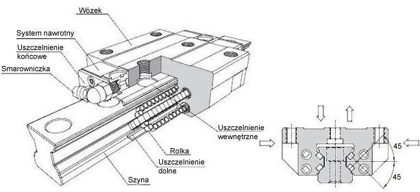 prowadnica-serii-msr-typ-rolkowy